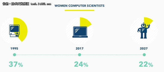 BSA|软件联盟:女孩们,请勇敢向前一步