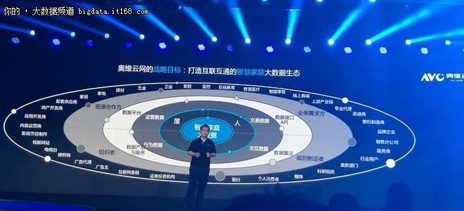 奥维云网大数据战略正式启航
