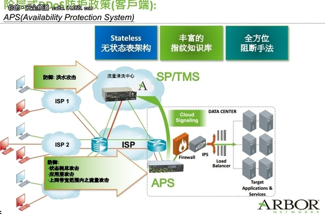 "Arbor Networks獨特""金鐘罩"""