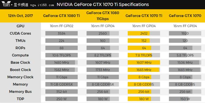 GTX 1070Ti被曝锁频 终级显卡自砍一刀