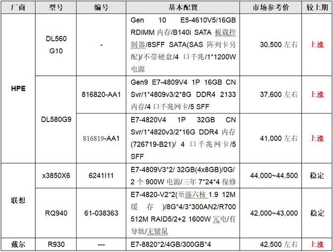 服务器价格指导 10月四路机架产品选购