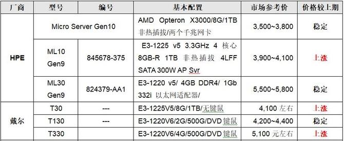 服务器价格指导10月单路塔式服务器选购