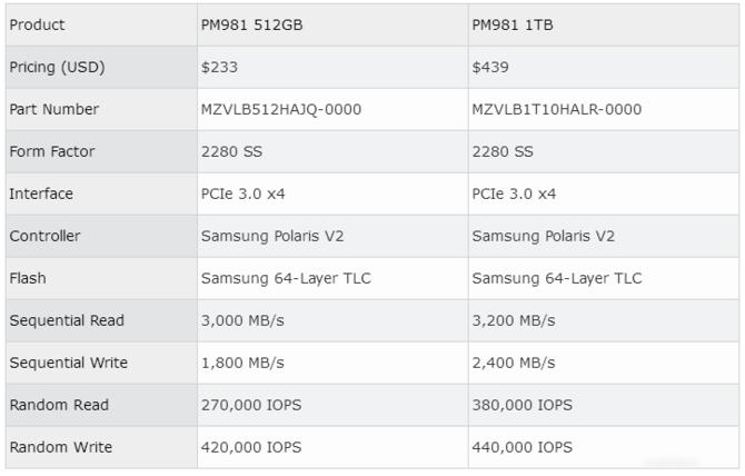 旗舰也用TLC NAND 三星970980 SSD曝光