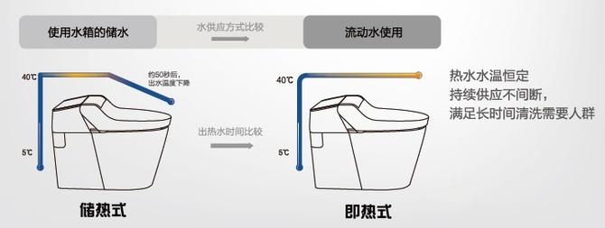 智能马桶盖选即热还是储热?