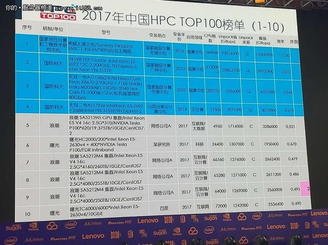 2017中国高性能计算机TOP100排行榜发布