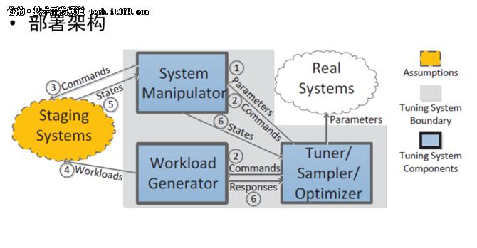 国内企业智能化运维&DevOps建设