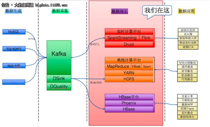 滴滴、知乎、腾讯云大数据平台架构图揭秘