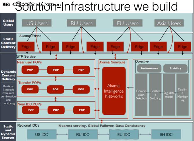 国际版淘宝—AliExpress的基础架构建设