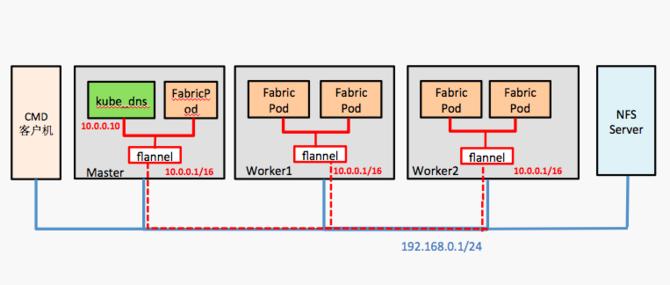 用K8s实现Fabric区块链即服务的实践