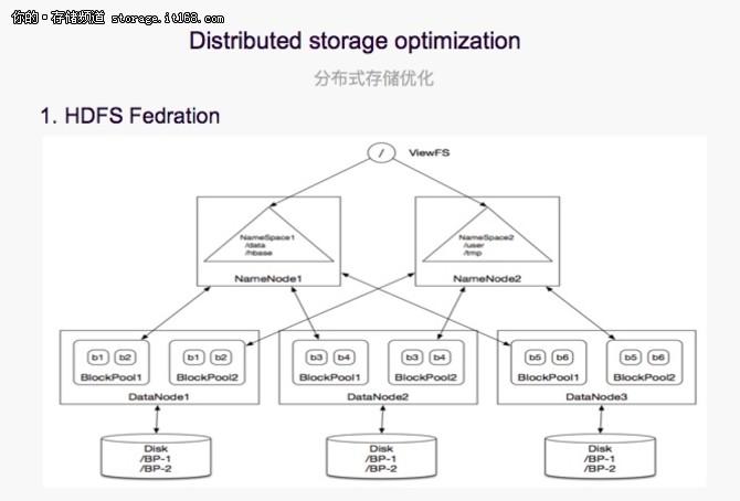分布式存储与离线混部弹性计算平台实践