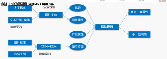 上京东买买买,你能享受到什么AI服务?