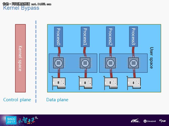 姜凤波:全用户态服务开发套件F-Stack