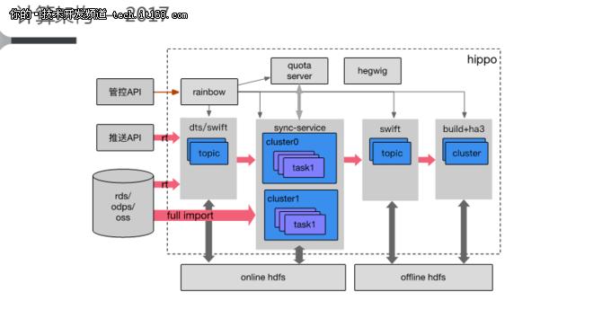 腾讯京东推荐系统架构到底该如何设计?