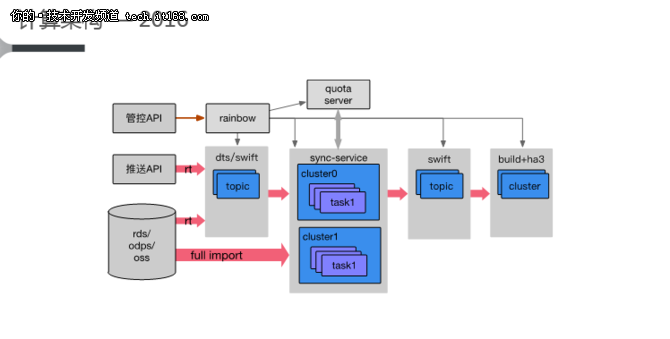 赚大了!阿里云分享近几年的计算架构图!
