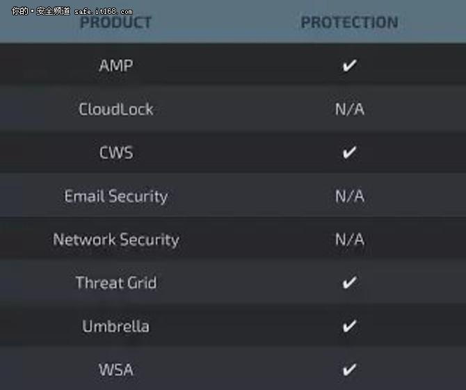 威脅聚焦:追蹤BadRabbit勒索軟件