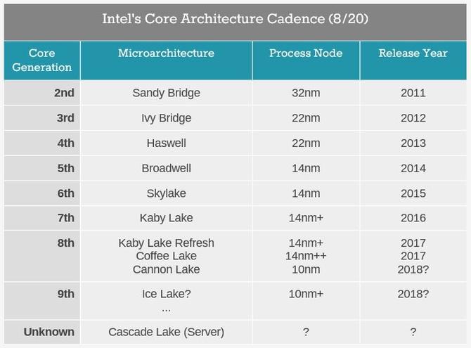 CPU工艺芯片组解读