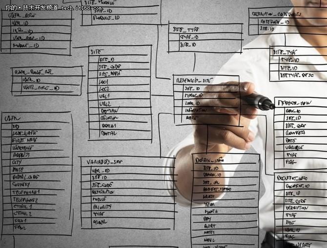 值得收藏!这是SQL数据库优化的六种方法