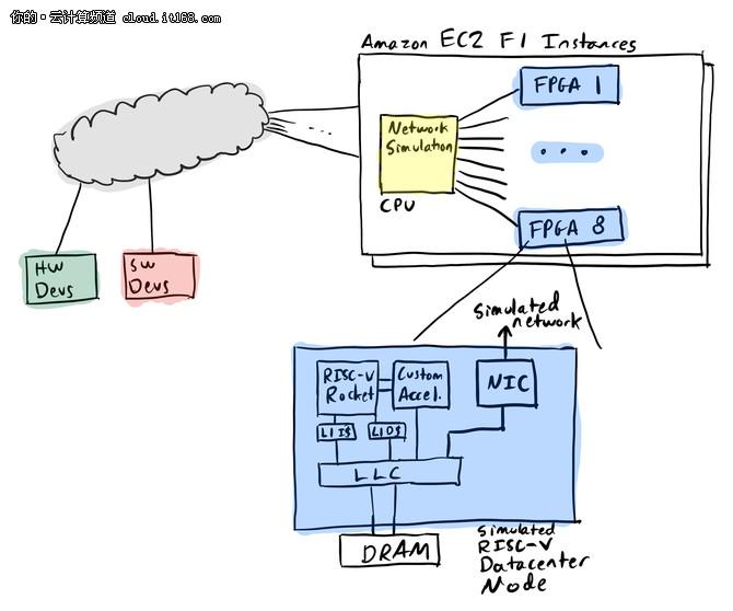 在云上完成数据中心软硬件协作设计模拟