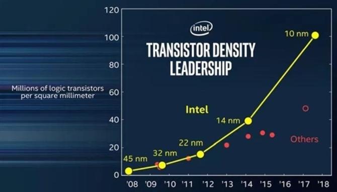 Intel宣布10nm年底发布:2018年Q3量产