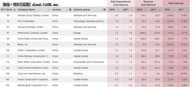 全球企业研发支出榜单:BAT进全球前100