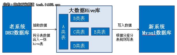 苏宁会员系统架构演进