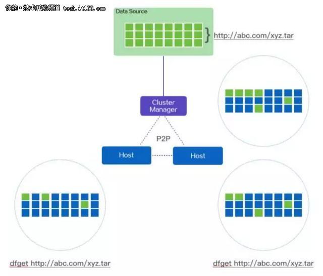 阿里双11超级工程PB级文件分发重器蜻蜓