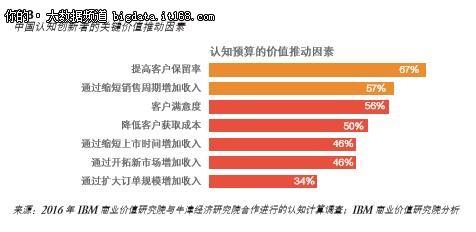 IBM认知中国:CEO眼中哪个部门最应用AI