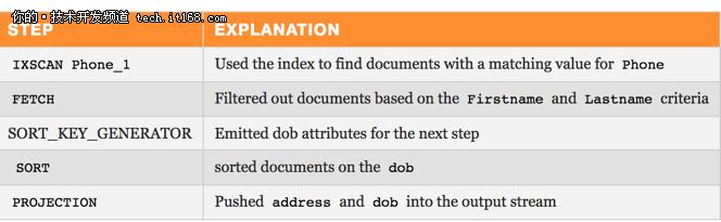 MongoDB学习入门:从explain(  )开始