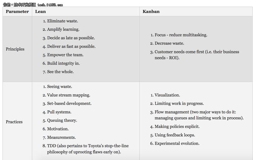 框架比较:Scrum vs Kanban vs Lean vs XP