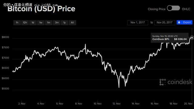 比特币价格再创新高,已突破8000美元!