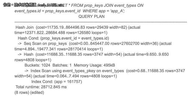 PostgreSQL配置参数查询性能提高50倍?