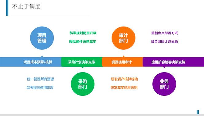 阿基米德平台揭秘 看京东如何玩转资源调度
