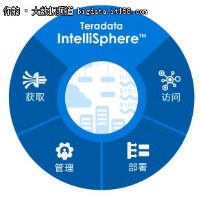 Teradata天睿公司推IntelliSphere软件套件