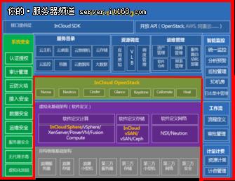 【案例解析】:高教社混合云平台应用实践