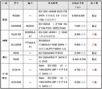 服务器价格指导  10月单路机架服务器选购