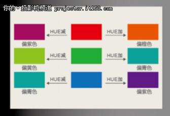 不再依靠幕布,彩色补偿适应多种墙面