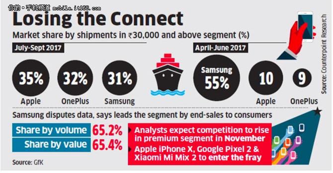 调研报告:一加Q3占印度高端市场13份额