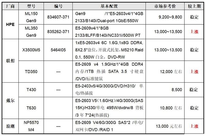 服务器价格指导10月双路塔式服务器选购