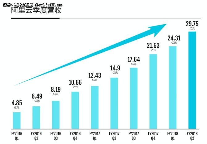 阿里云季度达30亿,用户超13中国500强
