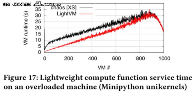 4ms运行?基于Xen的虚拟机性能边界在哪