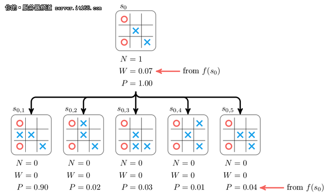 自学3天击败前辈 专业解读AlphaGo Zero
