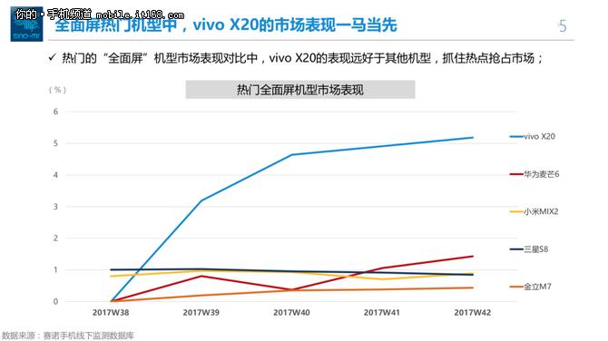 赛诺大数据:vivo X20销量猛增至第一