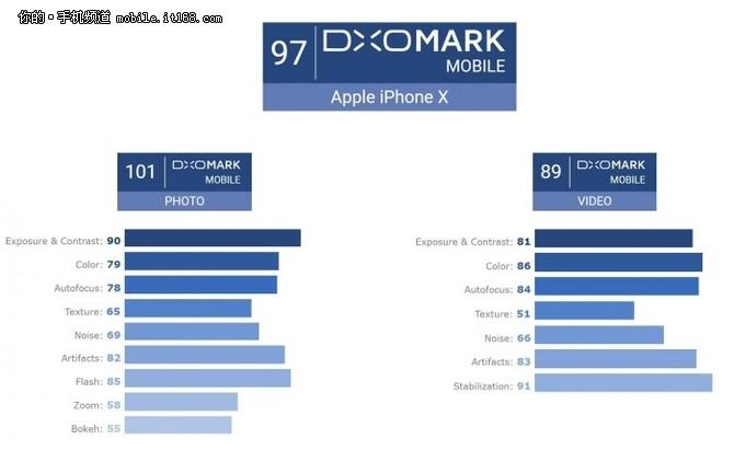 DxOMark评iPhone X:拍照101分傲视群雄