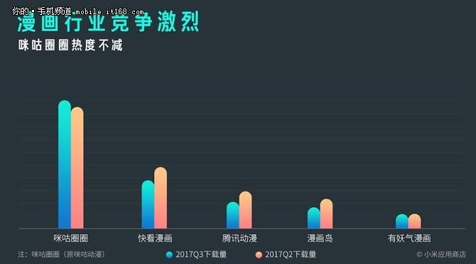 MIUI应用市场Q3报告:应用分发量超千亿
