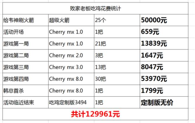 CHERRY中国老板花超10万吃鸡