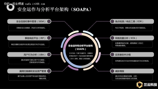 六大安全厂商探讨新一代SOC与态势感知