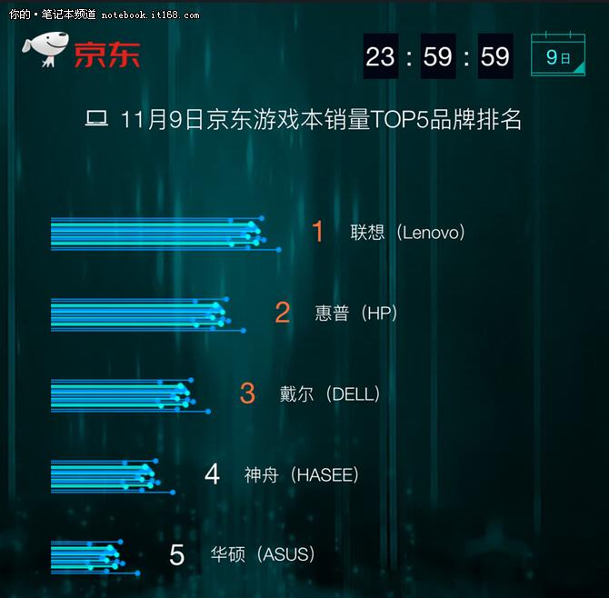 京东双11战报 截至9日24时电脑销量排行