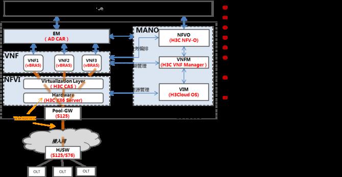 新华三:新型城域网vBRAS资源池解决方案