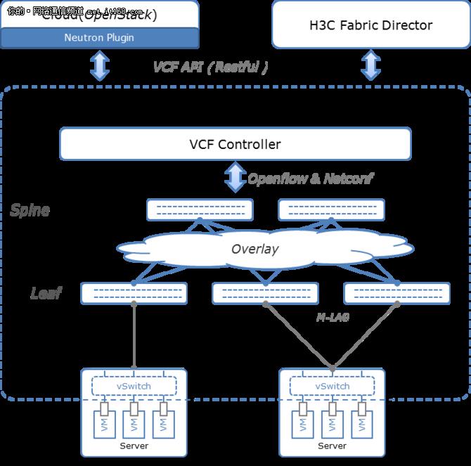 基于应用驱动数据中心方案的云网融合