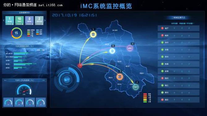 iMC产品雄踞中国网络管理软件市场第一